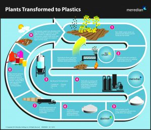 PHA a possible solution to the plastic problem